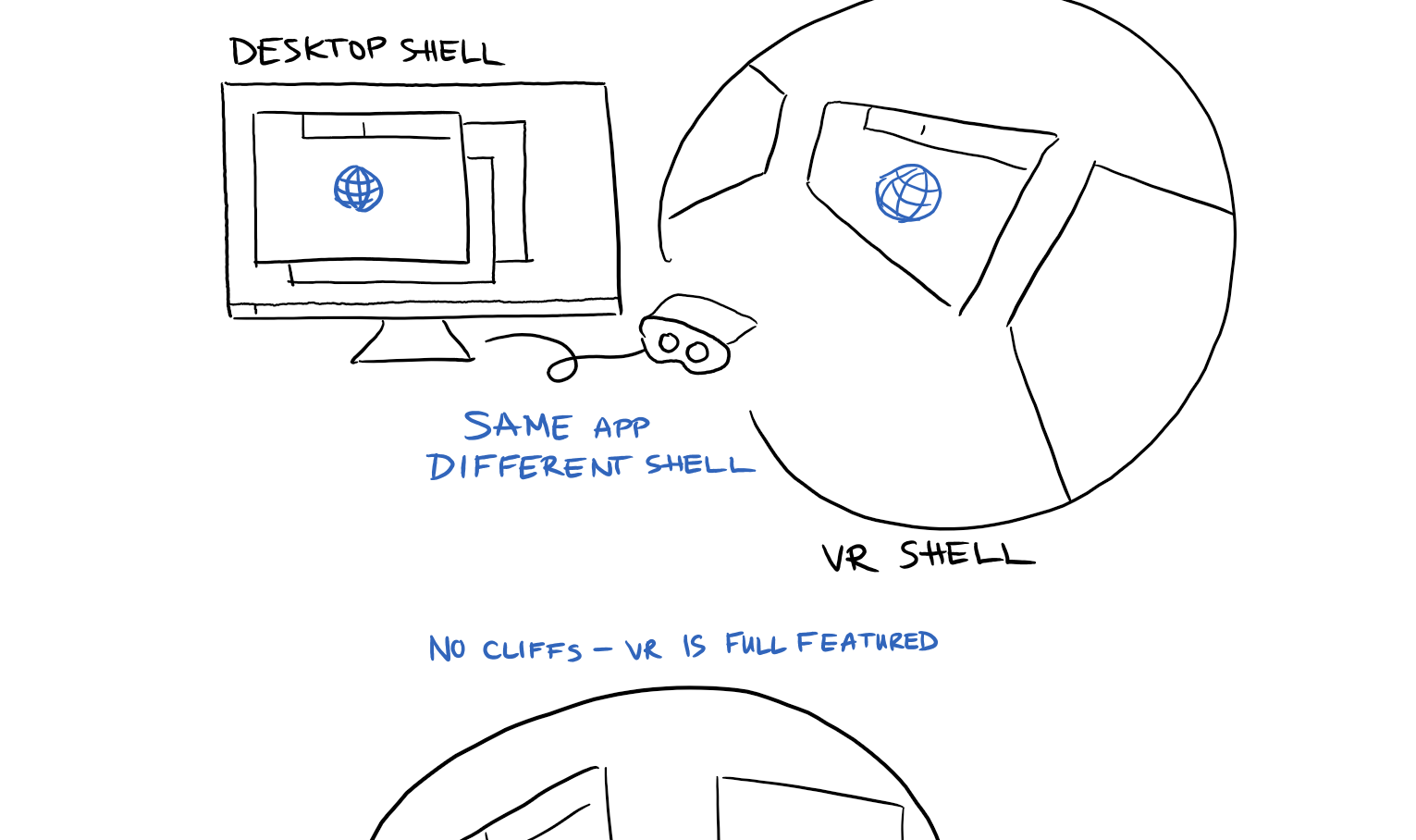 Sketch of desktop and VR shell